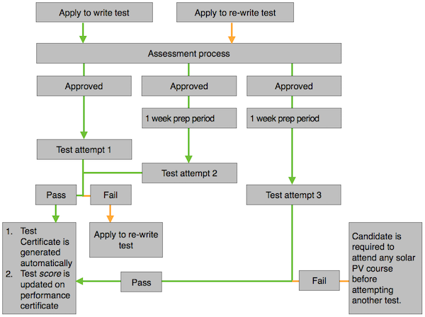 An image showing a flowchart or the processes involved with applying for and writing the P4 online test