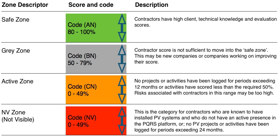 Image showing 4 rows and 4 tables with the scoring categories indicated for the P4 quality assurance platform.